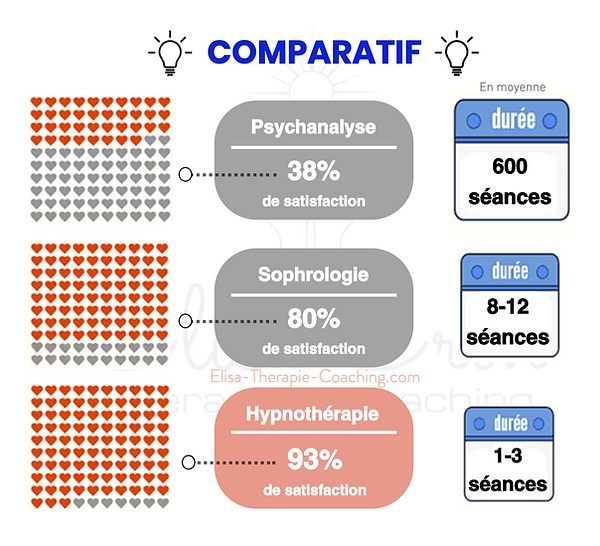 Comparatif psychanalyse sophrologie hypn