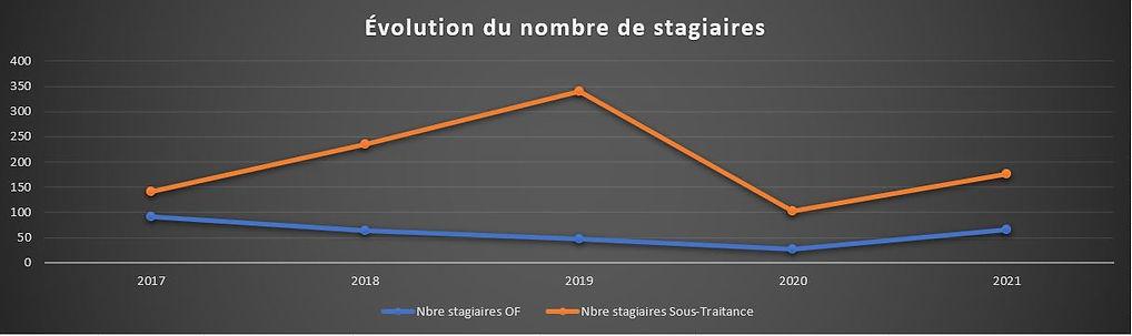 Evolution du nombre de stagiaires.JPG