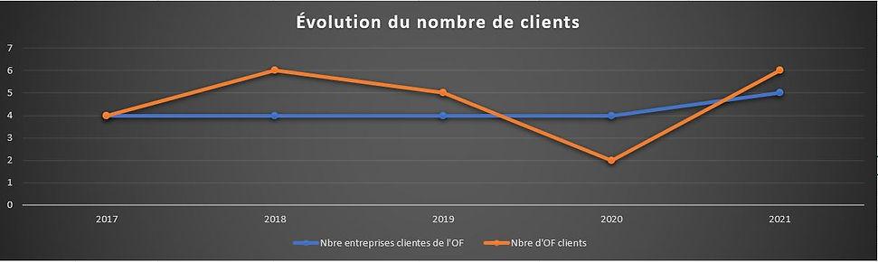 Evolution du nombre de clients.JPG
