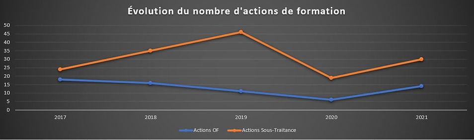 Evolution du nombre actions de formation