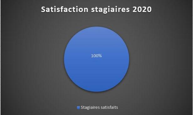 Satisfaction stagiaires.JPG