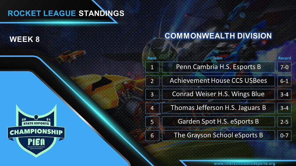 PIEA_Standings_Template ROCKET commonwea