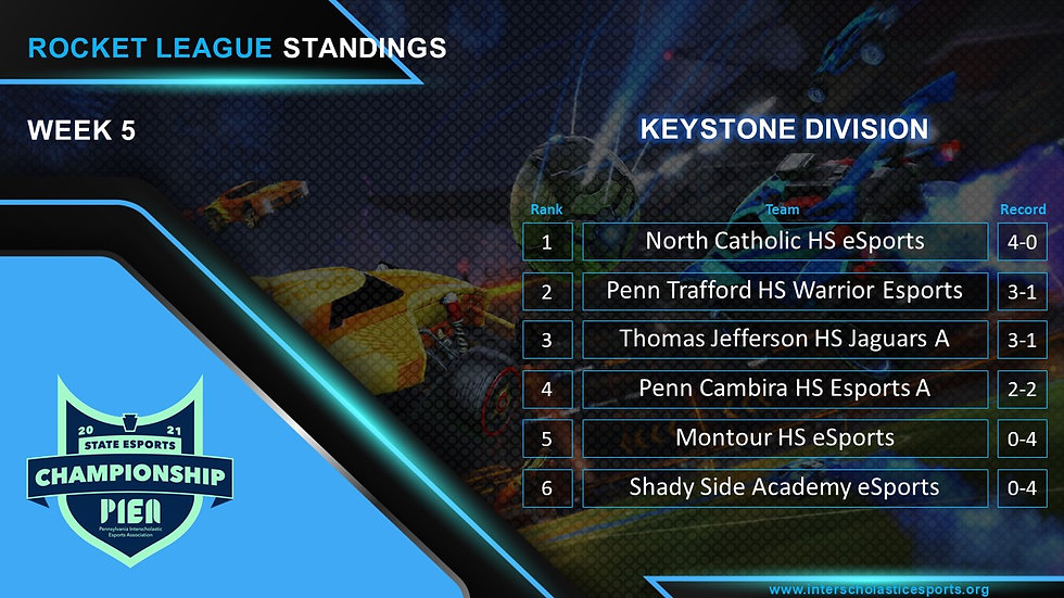 RL Keystone Standings.JPG.jpg