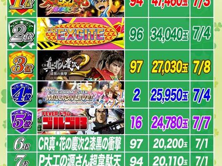 2021.7.8 1円パチンコ出玉ランキング更新 大東洋東通り店