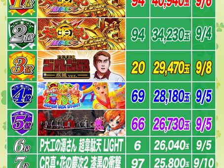 2021.9.13 1円パチンコ出玉ランキング更新 大東洋東通り店