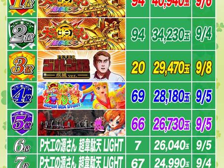2021.9.9 1円パチンコ出玉ランキング更新 大東洋東通り店