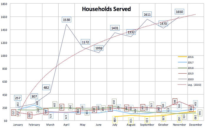 householdservedgraph11