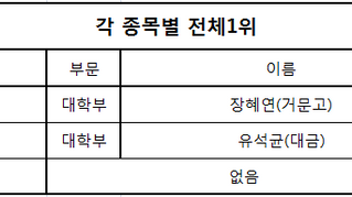 제4회 부암국악경연대회 결과