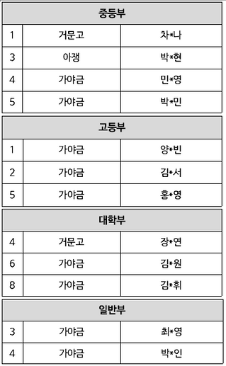 제4회 부암국악경연대회 예선 결과 공지