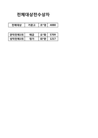 <제2회부암국악경연대회> 대상전수상자