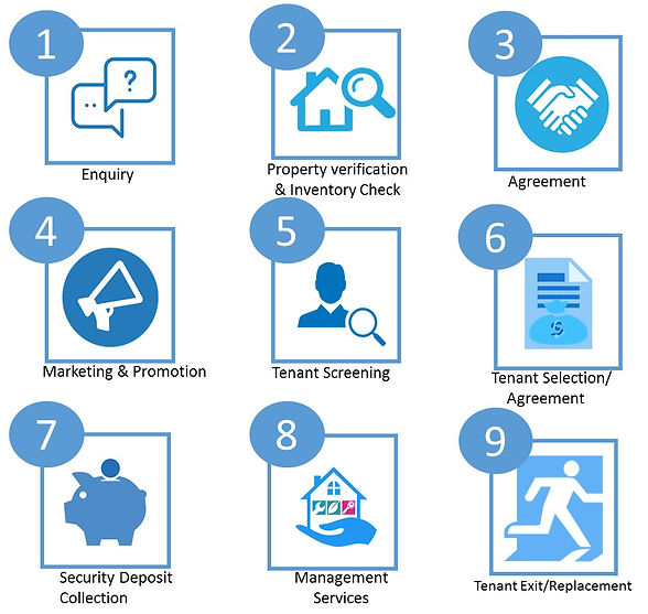 Property Management Services in Kochi | AcresPoint Property Management