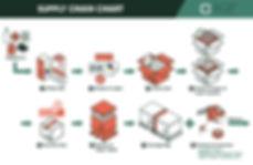 AQP_Supply Chain Chart.jpg