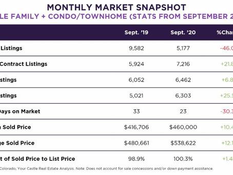Monthly Market Update Sept. 2019 vs Sept. 2020