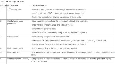 Year 10 - Barclays life skills.png