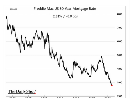 US mortgage rates hit another record low this week.