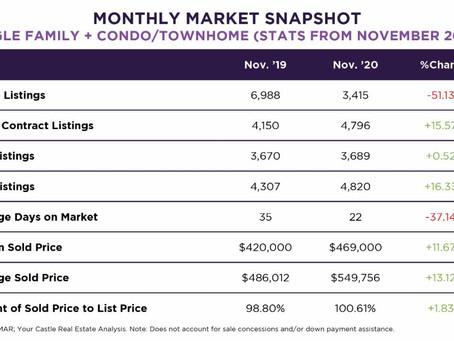 Denver's November Monthly Market Update!