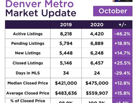 Denver Metro Listing Update!
