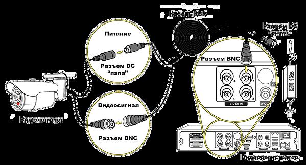 подключение аналоговой камеры