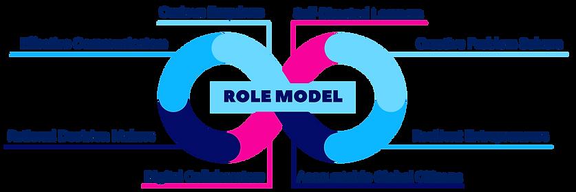 Role Model Skills Profile.png