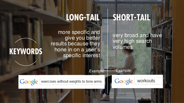 Google Keywords Long-Tail & Short-Tail