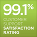 Our customer service satisfaction rating has risen to 99.1 %