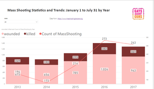 Multiple Mass Shooting Insanity: A Bloody Trend Continues