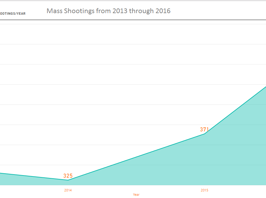Shootings by Year