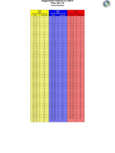 Course Rating 18-Loch Damen