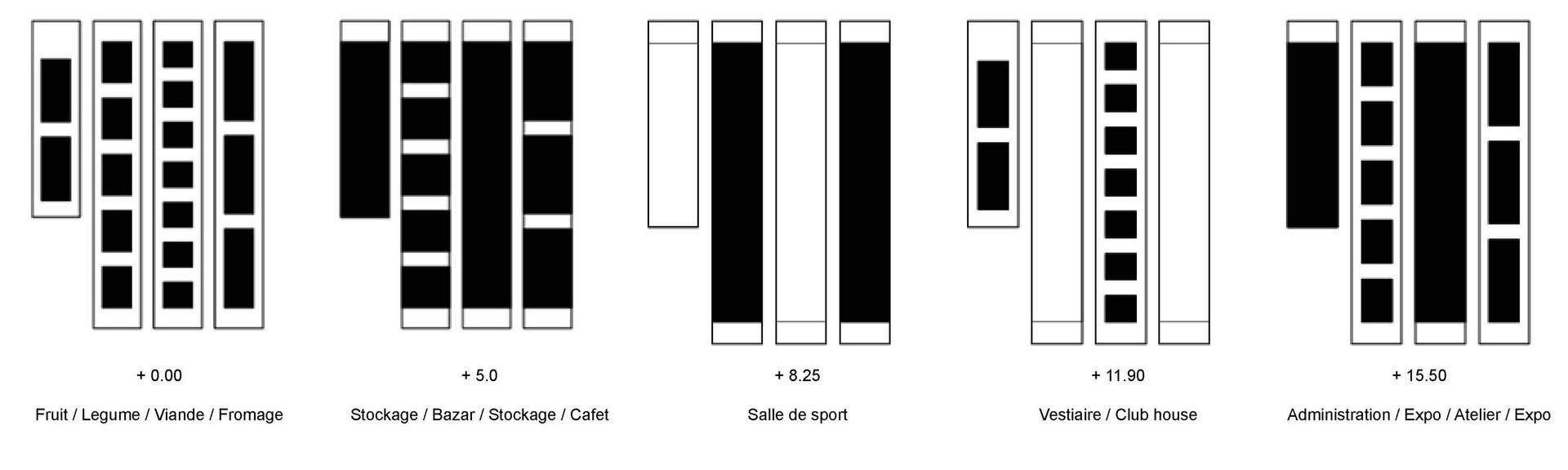 Schémas de composition