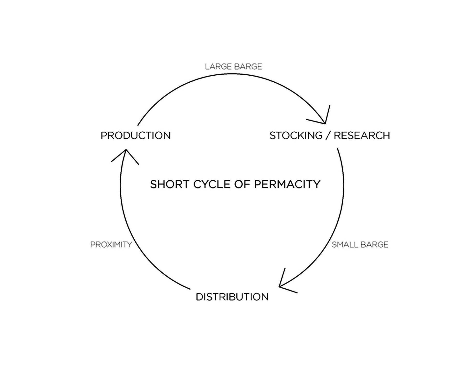 SHORT CYCLE OF PERMACITY.jpg