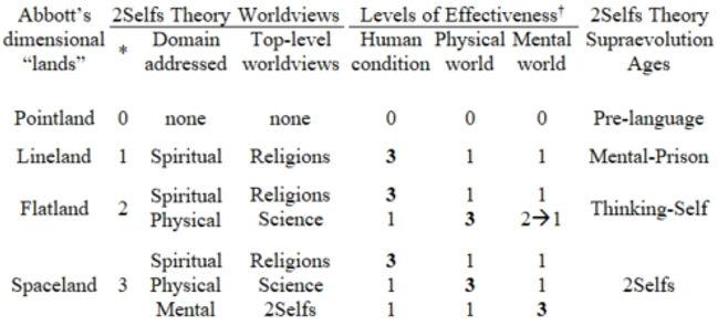 Supraevolution Mental Dimensions 1-9-20a
