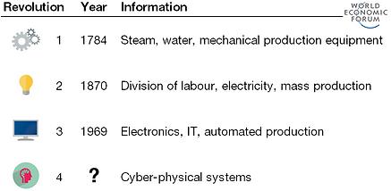 Industrial Revolutions.png