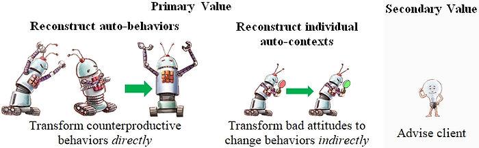 Behavior-Transformation Coaches for Busi