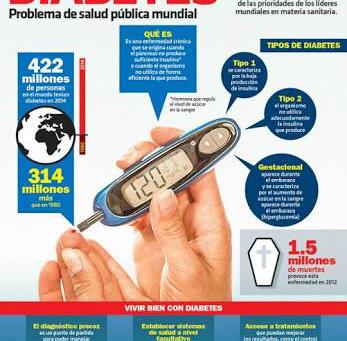 Diabetes, una de las principales causas de muerte en el mundo.
