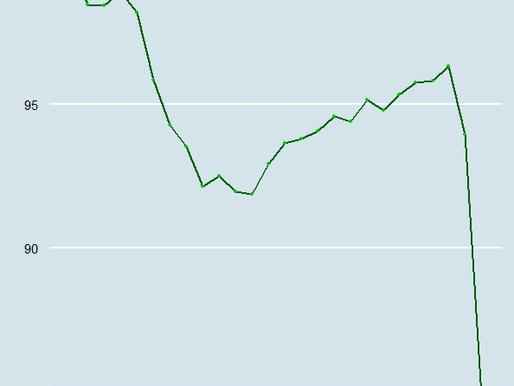 Resultado do PIB do 2º trimestre confirma queda histórica
