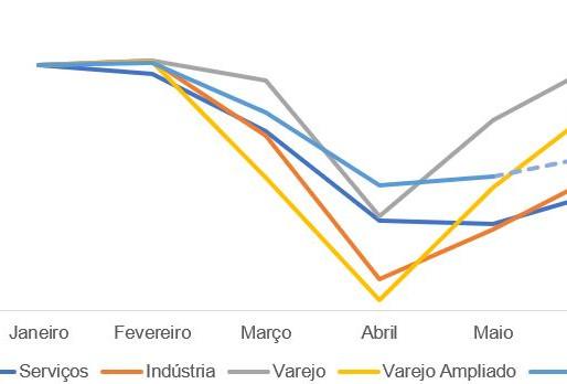 AS LETRAS DA RECUPERAÇÃO: cada setor da economia tem um ritmo próprio de retomada