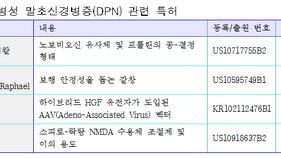 당뇨병성 말초신경병증(DPN) 관련 특허