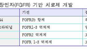 섬유모세포성장인자수용체(FGFR) 기반 치료제 연구