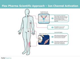 Flex Pharma