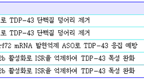 TDP43 기반 치료제 개발