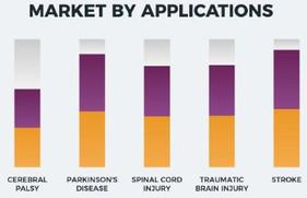 신경재활기기 시장 전망