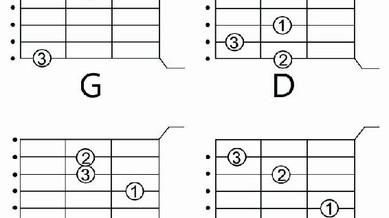 10 músicas fáceis com 4 acordes no violão
