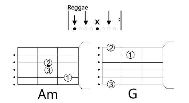 acordes da cifrá simplificada - 2 acordes - Malandragem