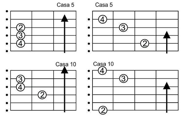 Ré Maior em outras posições no braço do violão