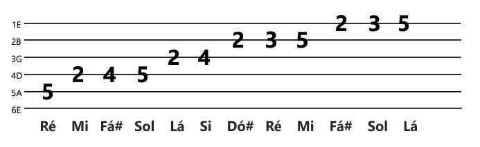 Escala de Ré Maior - D usada na música Sinônimos