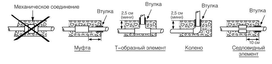 установка труб в бетоне.jpg
