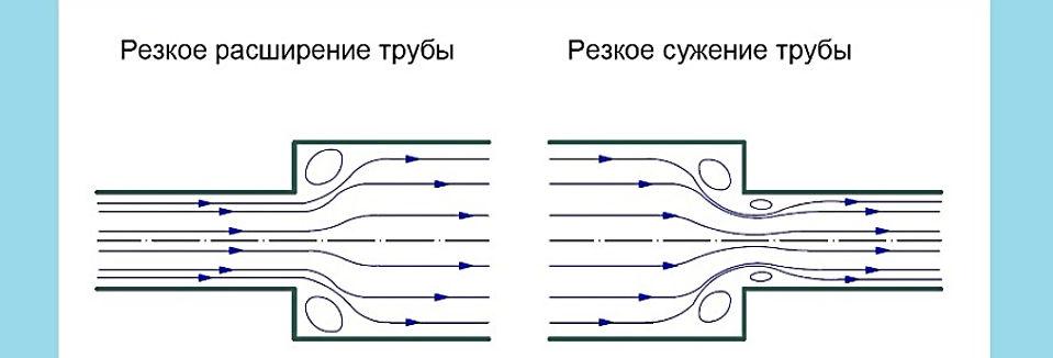 движение воды в трубе, поток воды