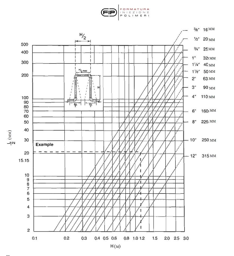 Температурное расширение трубы НПВХ, PVC-U