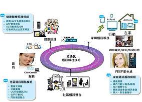智慧社區家庭架構圖.jpg