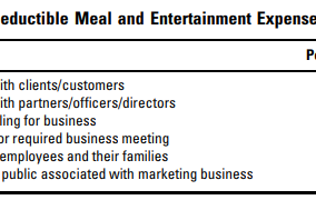 Good News for Business Meals Deduction